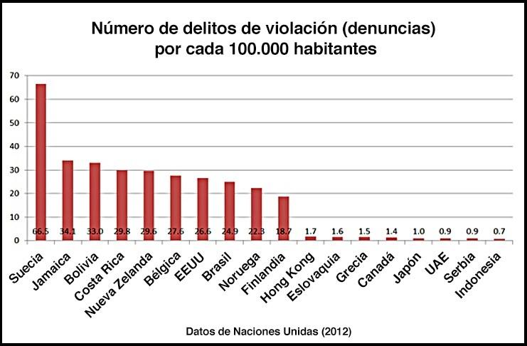 Gráfico de las denuncias por violación por habitante recogidas por la ONU