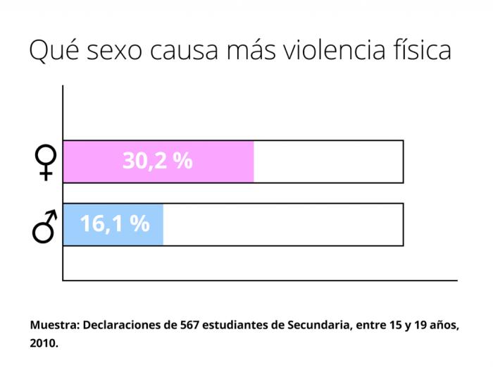 Estadísticas de qué sexo causa más violencia