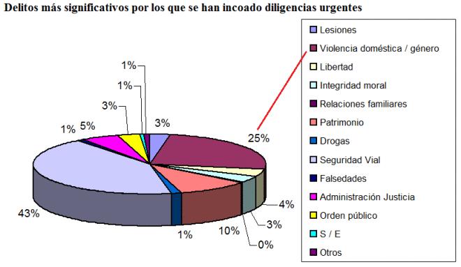2012 %deligigencias previas delitos destacados