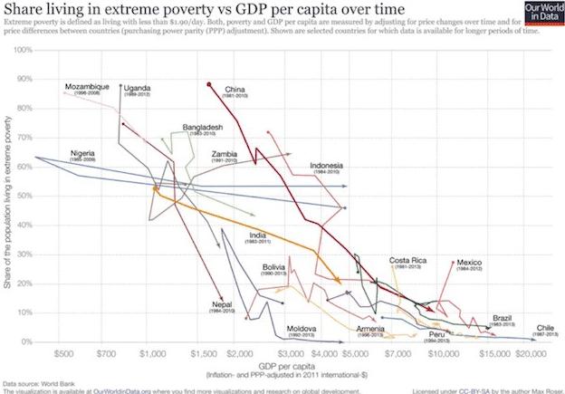 Resultado de imagen de disminución pobreza mundo