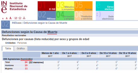 homicidio menores ine 2017.png
