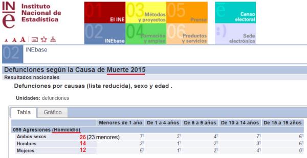 homicidios menores 2015 INE.png